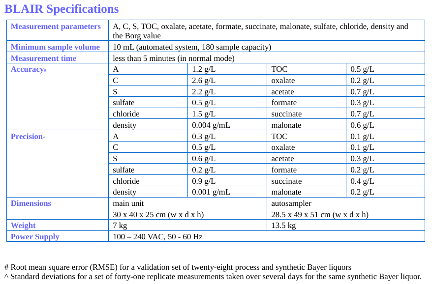 BLAIR specifications table
